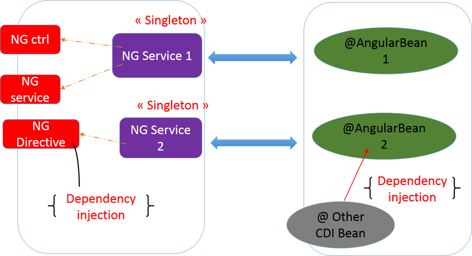 Angularbeans a fresh new take on angularjs and javaee beyond java architecture diagram of angularbeans c 2016 by bessem hmidi ccuart Choice Image