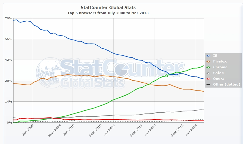 Regional distributions of browser market shares beyond java for Statcounter global stats