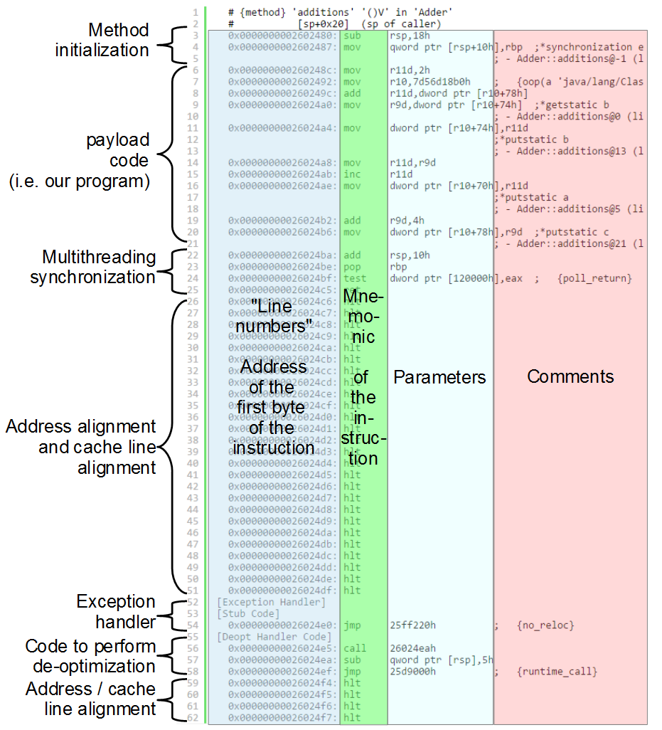 A Java Programmer's Guide to Assembler Language