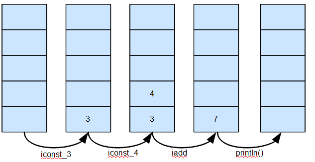 A Java Programmer's Guide to Byte Code