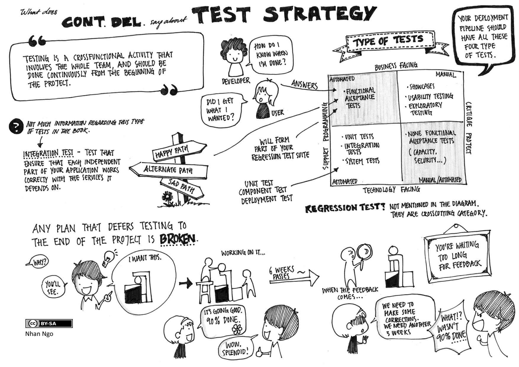 BeyondJava.net on testing strategies. Image published by Nahn Ngo under the Creative Commons Attribution-Share Alike 4.0 International license on Wikimedia (https://commons.wikimedia.org/wiki/File:Continous_Delivery_Test_Strategy.jpg).
