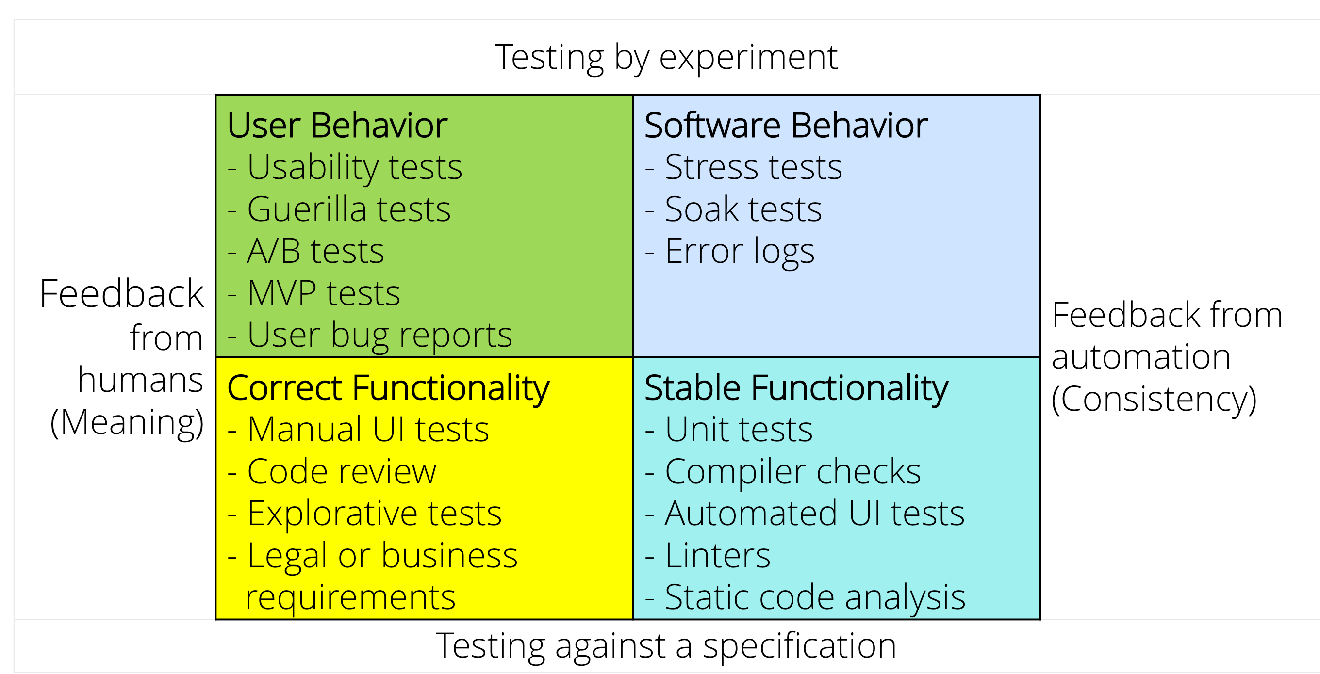 This image groups software testing techniques into four quadrants, based on whether they can be automated and on whether they are tied to a formal specification. By BeyondJava.net.